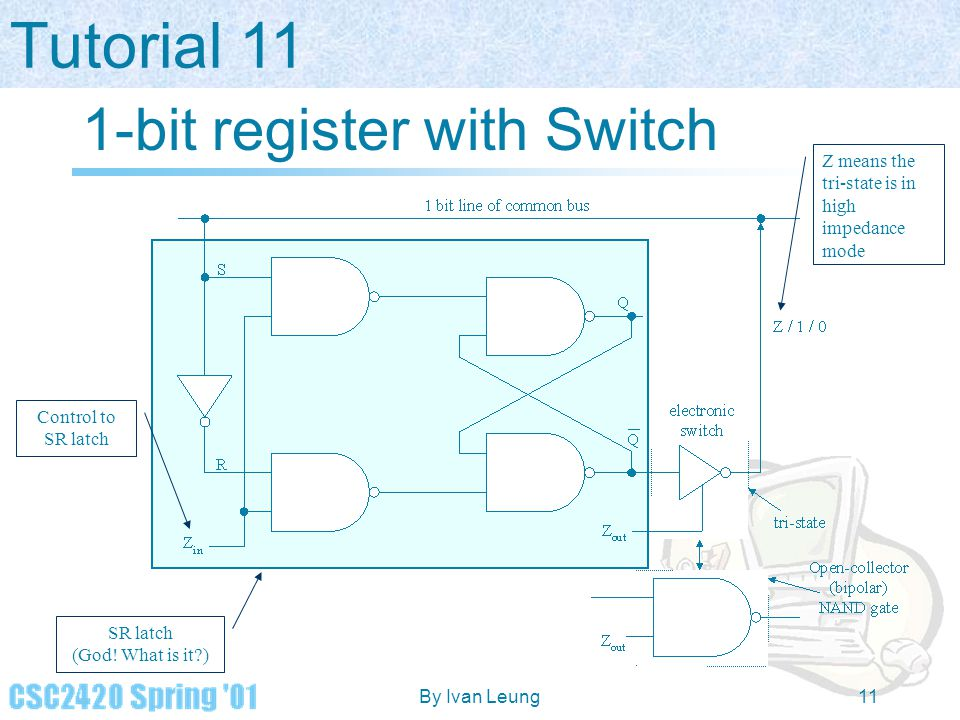 Tutorial 11 By Ivan Leung11 1-bit register with Switch SR latch (God! What is it?) Control to SR latch Z means the tri-state is in high impedance mode