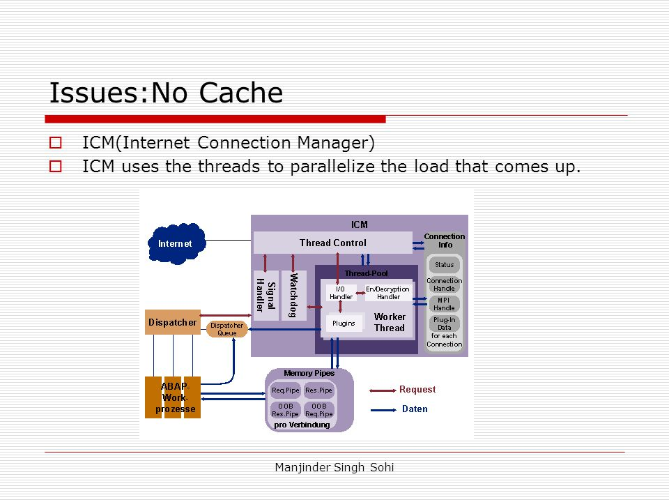 Manjinder Singh Sohi Issues:No Cache  ICM(Internet Connection Manager)  ICM uses the threads to parallelize the load that comes up.