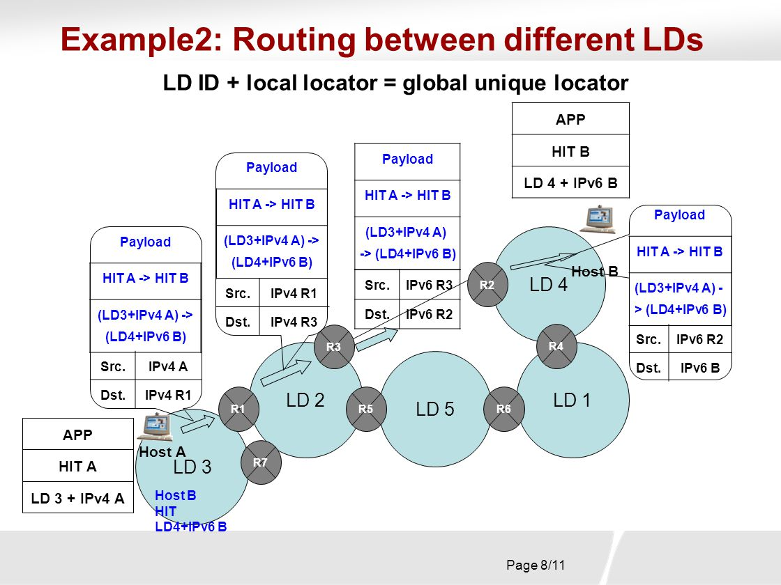 Page 8/11 Example2: Routing between different LDs LD 5 LD 3 LD 1 LD 4 LD 2 R1 R2 R5 R4 R7 R6 LD ID + local locator = global unique locator Host A APP HIT A LD 3 + IPv4 A Host B APP HIT B LD 4 + IPv6 B Src.IPv6 R3 Dst.IPv6 R2 Src.IPv6 R2 Dst.IPv6 B Src.IPv4 A Dst.IPv4 R1 Src.IPv4 R1 Dst.IPv4 R3 R3 Payload HIT A -> HIT B (LD3+IPv4 A) -> (LD4+IPv6 B) Payload HIT A -> HIT B (LD3+IPv4 A) -> (LD4+IPv6 B) Payload HIT A -> HIT B (LD3+IPv4 A) -> (LD4+IPv6 B) Payload HIT A -> HIT B (LD3+IPv4 A) - > (LD4+IPv6 B) Host B HIT LD4+IPv6 B