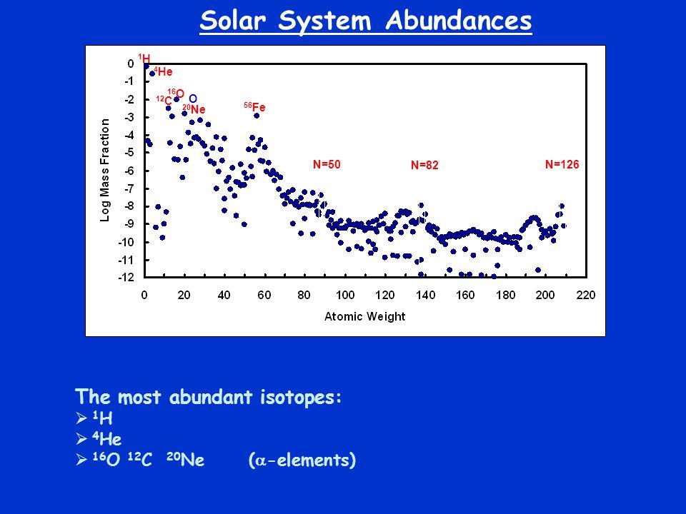 The most abundant isotopes:  1 H  4 He  16 O 12 C 20 Ne (  -elements) O 16 O 4 He 1H1H 12 C 20 Ne 56 Fe N=50 N=82 N=126 Solar System Abundances