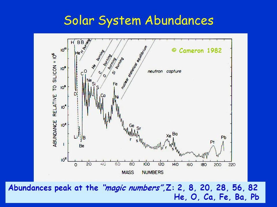 Solar System Abundances Abundances peak at the magic numbers ,Z: 2, 8, 20, 28, 56, 82 He, O, Ca, Fe, Ba, Pb © Cameron 1982
