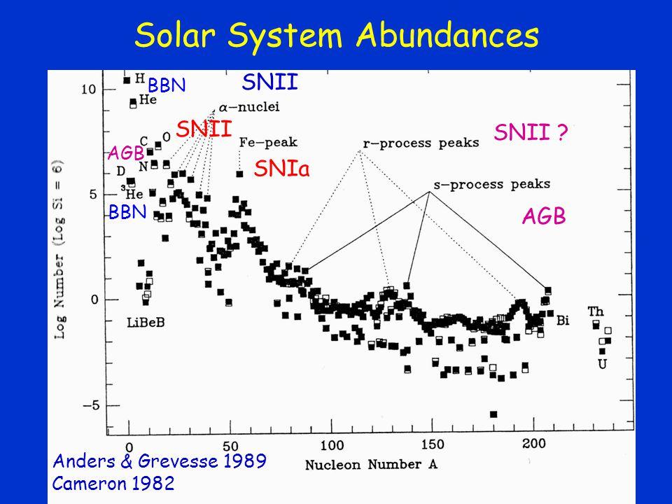 Solar System Abundances Anders & Grevesse 1989 Cameron 1982 SNII BBN SNII SNIa AGB SNII ? AGB BBN