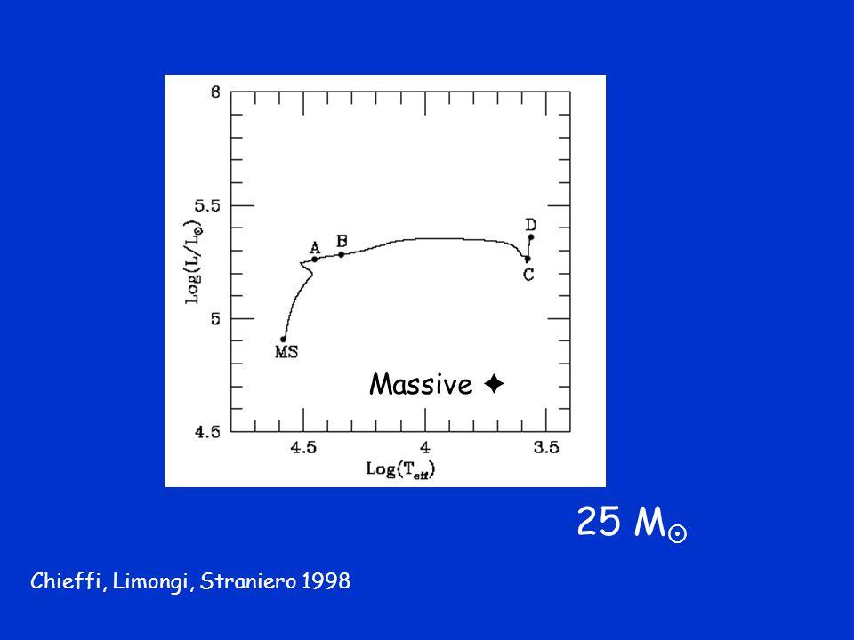 25 M  Massive  Chieffi, Limongi, Straniero 1998