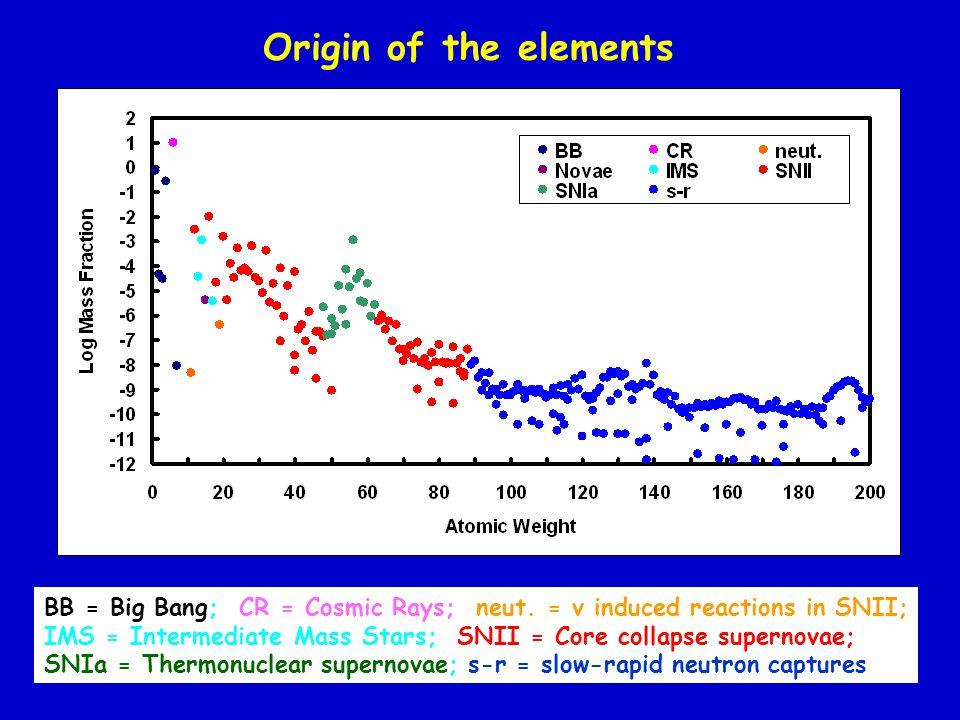 BB = Big Bang; CR = Cosmic Rays; neut.