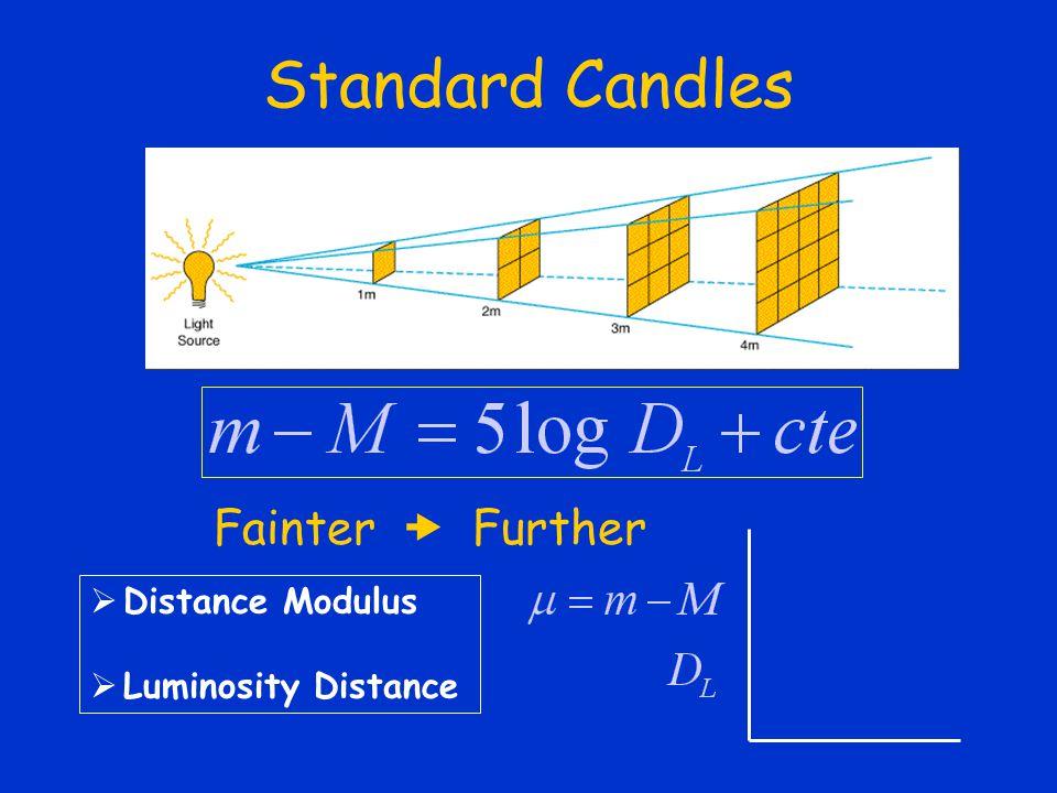Standard Candles Fainter  Further  Distance Modulus  Luminosity Distance