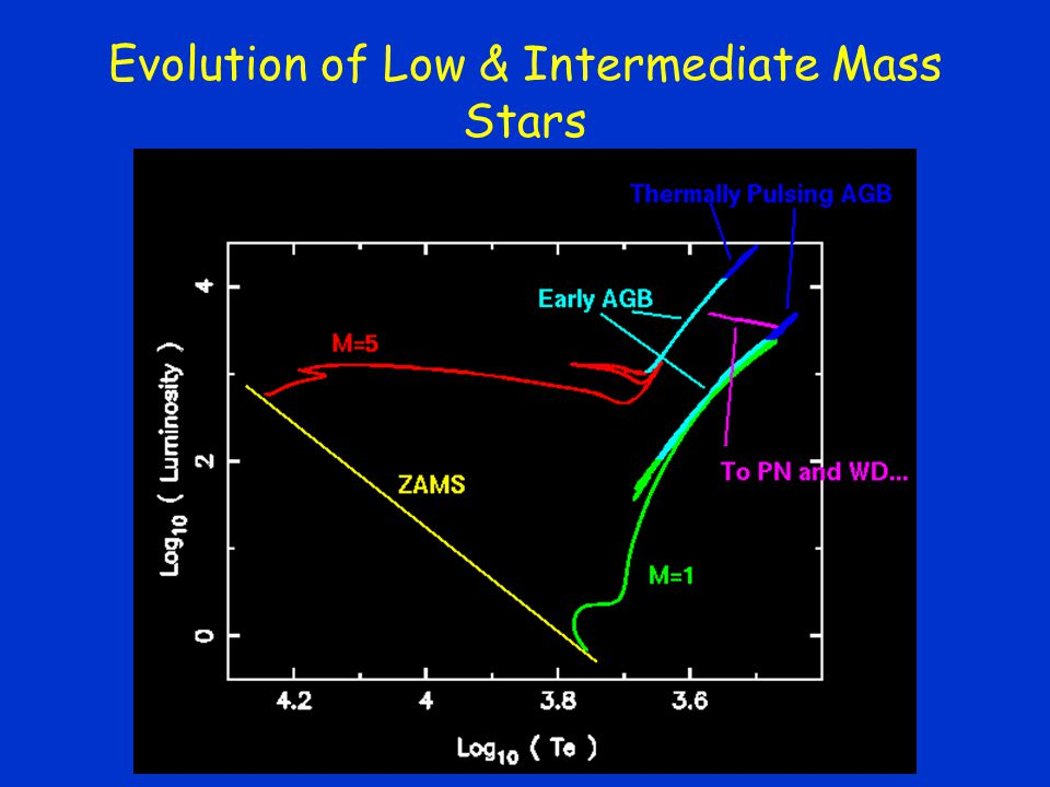 Evolution of Low & Intermediate Mass Stars