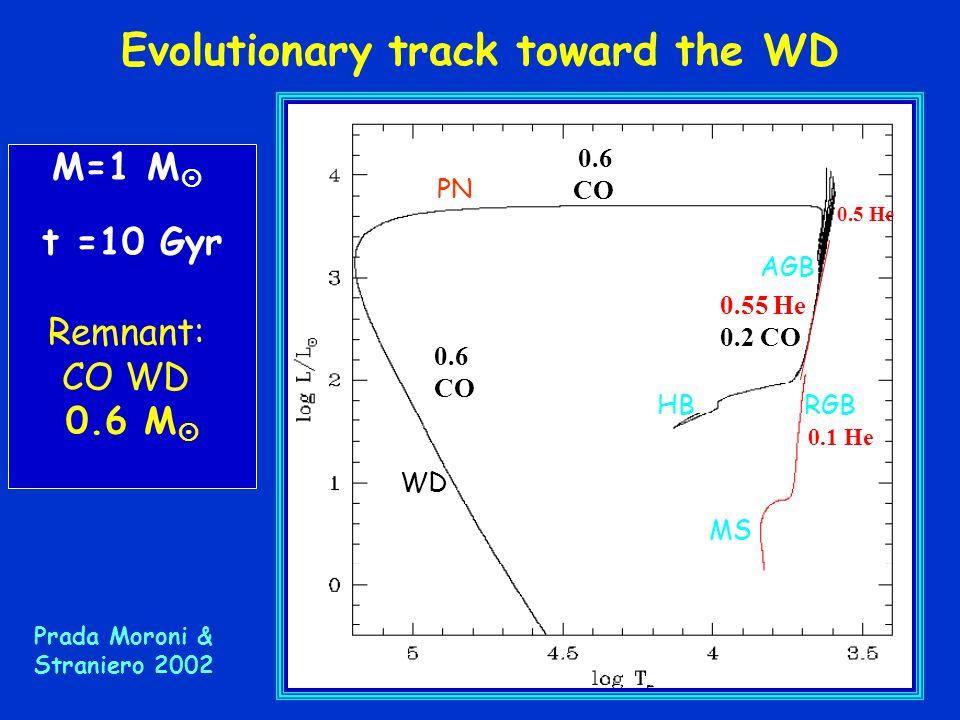 Evolutionary track toward the WD 0.6 CO 0.55 He 0.2 CO 0.1 He 0.5 He 0.6 CO WD MS RGBHB AGB PN M=1 M  t =10 Gyr Remnant: CO WD 0.6 M  Prada Moroni & Straniero 2002