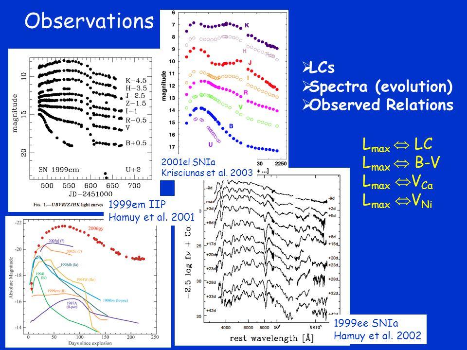1999ee SNIa Hamuy et al.2002 1999em IIP Hamuy et al.