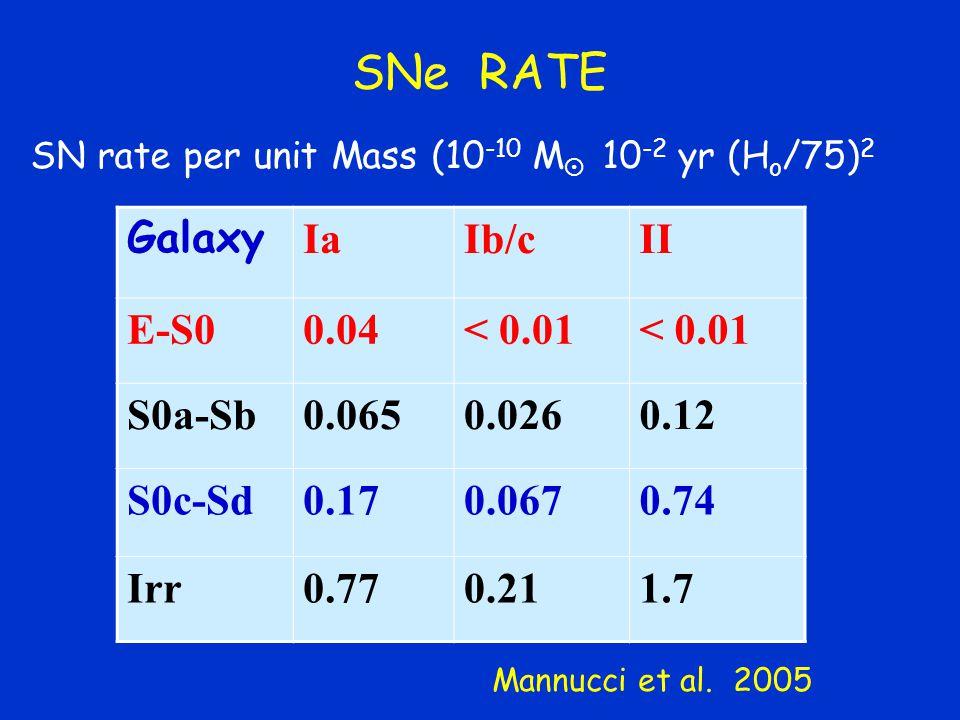 SNe RATE Galaxy IaIb/cII E-S00.04< 0.01 S0a-Sb0.0650.0260.12 S0c-Sd0.170.0670.74 Irr0.770.211.7 Mannucci et al.