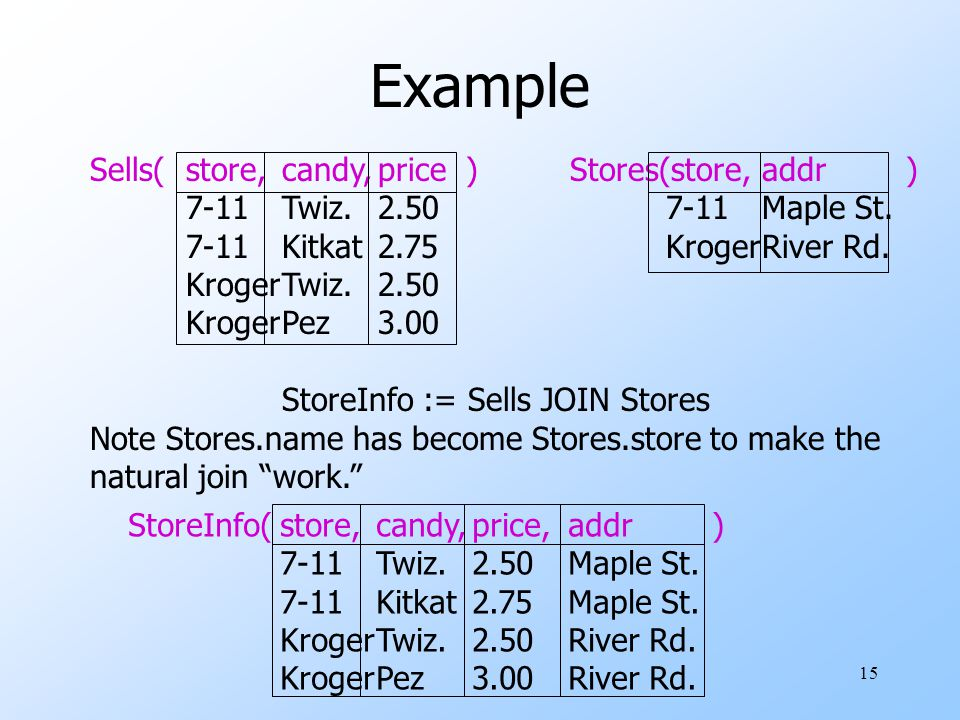 15 Example Sells(store,candy,price )Stores(store,addr ) 7-11Twiz.2.507-11Maple St.