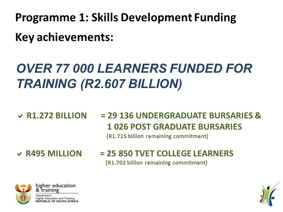 OVER 77 000 LEARNERS FUNDED FOR TRAINING (R2.607 BILLION)  R1.272 BILLION = 29 136 UNDERGRADUATE BURSARIES & 1 026 POST GRADUATE BURSARIES (R1.715 billion remaining commitment) Programme 1: Skills Development Funding Key achievements:  R495 MILLION = 25 850 TVET COLLEGE LEARNERS (R1.702 billion remaining commitment) 10