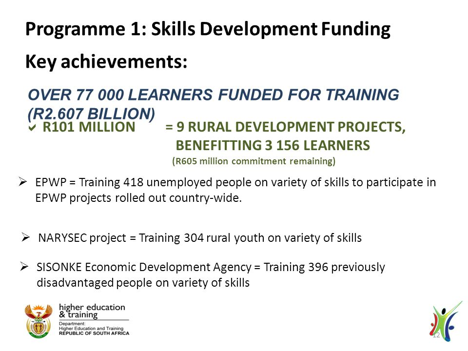 OVER 77 000 LEARNERS FUNDED FOR TRAINING (R2.607 BILLION) Programme 1: Skills Development Funding Key achievements:  R101 MILLION = 9 RURAL DEVELOPMENT PROJECTS, BENEFITTING 3 156 LEARNERS (R605 million commitment remaining)  EPWP = Training 418 unemployed people on variety of skills to participate in EPWP projects rolled out country-wide.