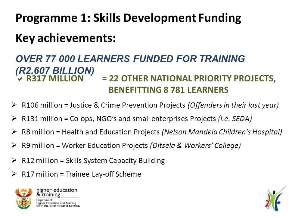 OVER 77 000 LEARNERS FUNDED FOR TRAINING (R2.607 BILLION) Programme 1: Skills Development Funding Key achievements:  R317 MILLION = 22 OTHER NATIONAL