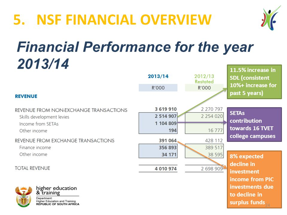 Financial Performance for the year 2013/14 5.NSF FINANCIAL OVERVIEW 11.5% increase in SDL (consistent 10%+ increase for past 5 years) SETAs contributi