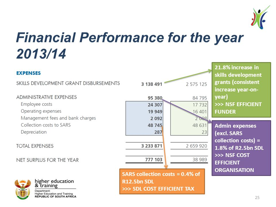 Financial Performance for the year 2013/14 21.8% increase in skills development grants (consistent increase year-on- year) >>> NSF EFFICIENT FUNDER Admin expenses (excl.