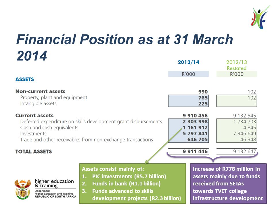Financial Position as at 31 March 2014 Assets consist mainly of: 1.PIC investments (R5.7 billion) 2.Funds in bank (R1.1 billion) 3.Funds advanced to skills development projects (R2.3 billion) Increase of R778 million in assets mainly due to funds received from SETAs towards TVET college infrastructure development 26