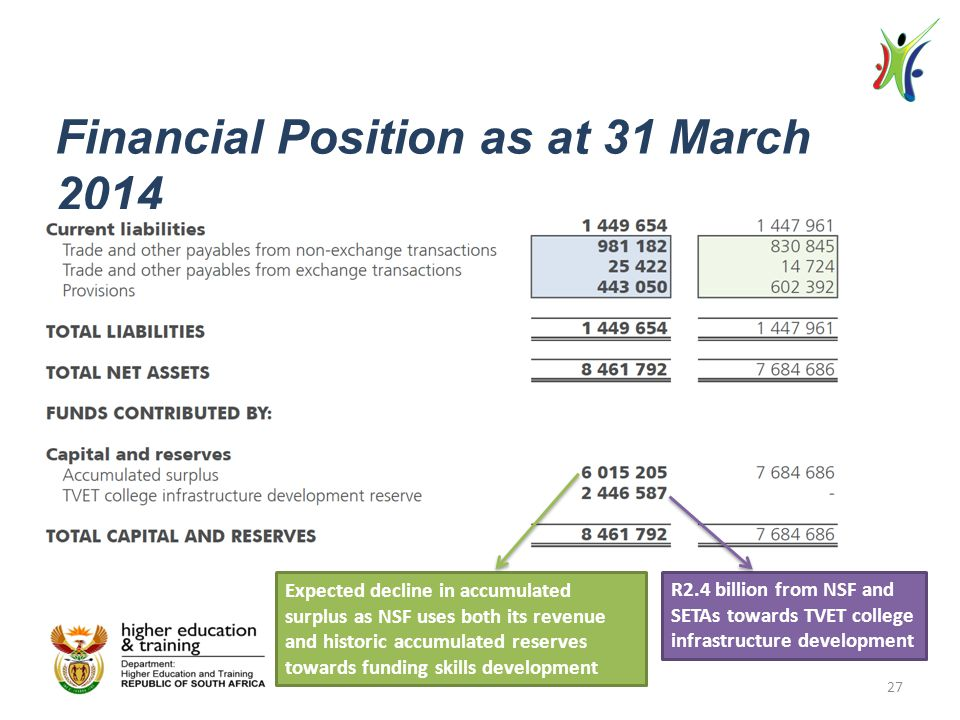 Financial Position as at 31 March 2014 Expected decline in accumulated surplus as NSF uses both its revenue and historic accumulated reserves towards funding skills development R2.4 billion from NSF and SETAs towards TVET college infrastructure development 27