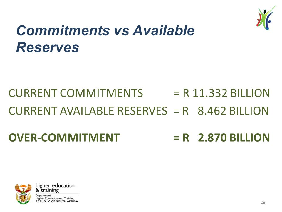 CURRENT COMMITMENTS = R 11.332 BILLION CURRENT AVAILABLE RESERVES = R 8.462 BILLION OVER-COMMITMENT = R 2.870 BILLION Commitments vs Available Reserve