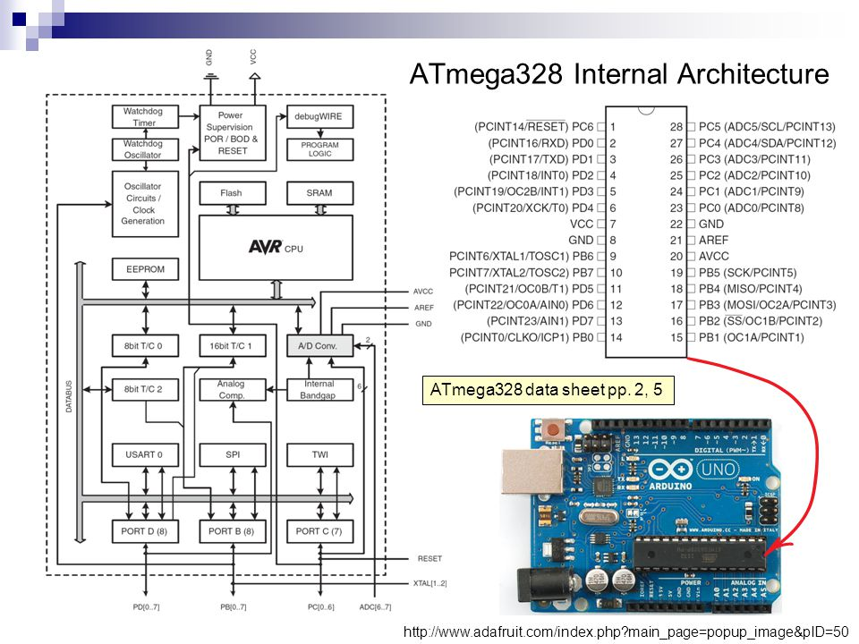 ATmega328 Internal Architecture ATmega328 data sheet pp. 2, 5 http://www.adafruit.com/index.php?main_page=popup_image&pID=50