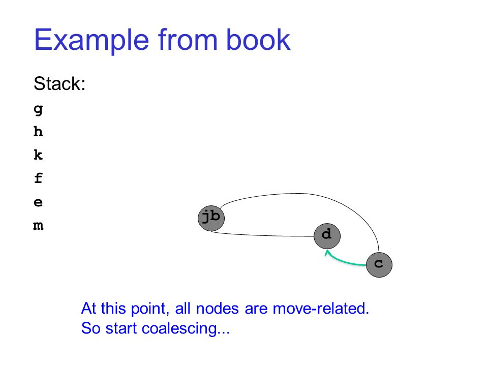 Example from book jb d c Stack: g h k f e m At this point, all nodes are move-related. So start coalescing...