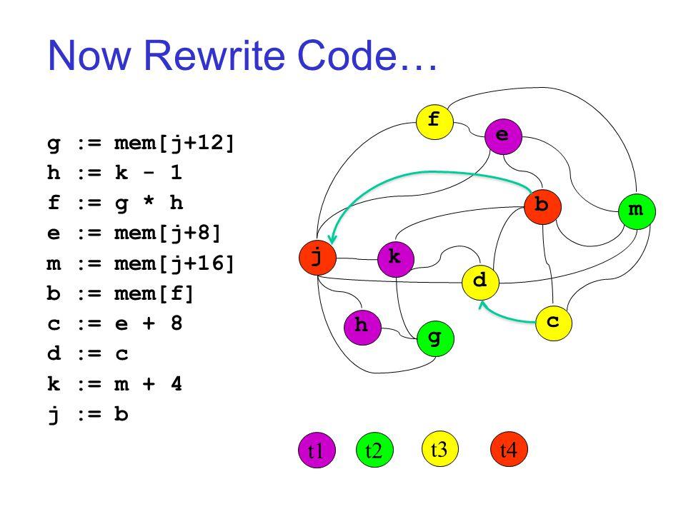 Now Rewrite Code… j k h g d c b m f e t1 t2 t3 t4 g := mem[j+12] h := k - 1 f := g * h e := mem[j+8] m := mem[j+16] b := mem[f] c := e + 8 d := c k := m + 4 j := b