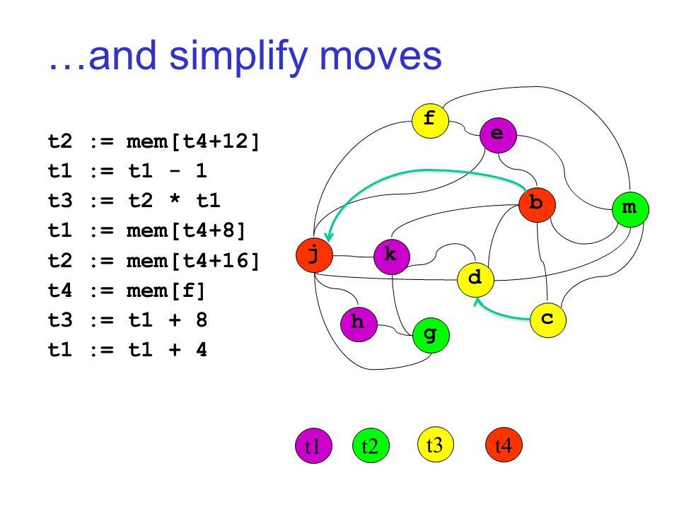 …and simplify moves j k h g d c b m f e t1 t2 t3 t4 t2 := mem[t4+12] t1 := t1 - 1 t3 := t2 * t1 t1 := mem[t4+8] t2 := mem[t4+16] t4 := mem[f] t3 := t1 + 8 t1 := t1 + 4