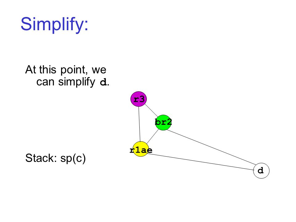 Simplify: r3 r1ae br2 d At this point, we can simplify d. Stack: sp(c)