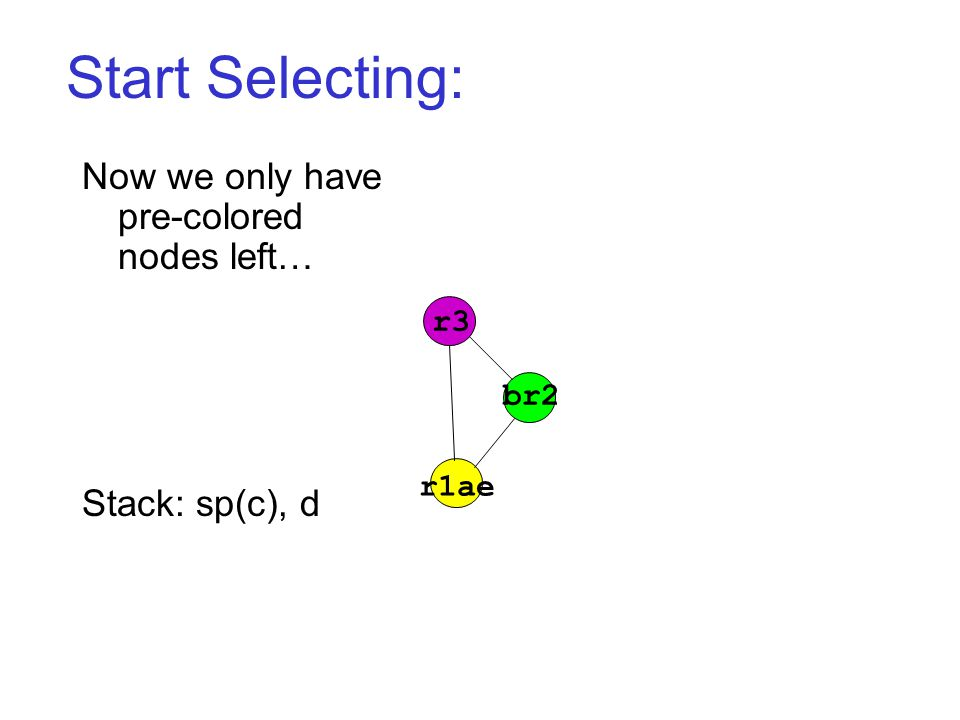 Start Selecting: r3 r1ae br2 Now we only have pre-colored nodes left… Stack: sp(c), d