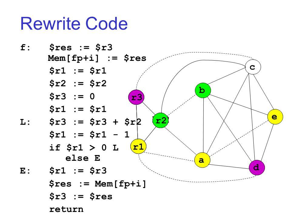 Rewrite Code f: $res := $r3 Mem[fp+i] := $res $r1 := $r1 $r2 := $r2 $r3 := 0 $r1 := $r1 L:$r3 := $r3 + $r2 $r1 := $r1 - 1 if $r1 > 0 L else E E:$r1 := $r3 $res := Mem[fp+i] $r3 := $res return r3 br2 r3 r1 r2 a b c d e