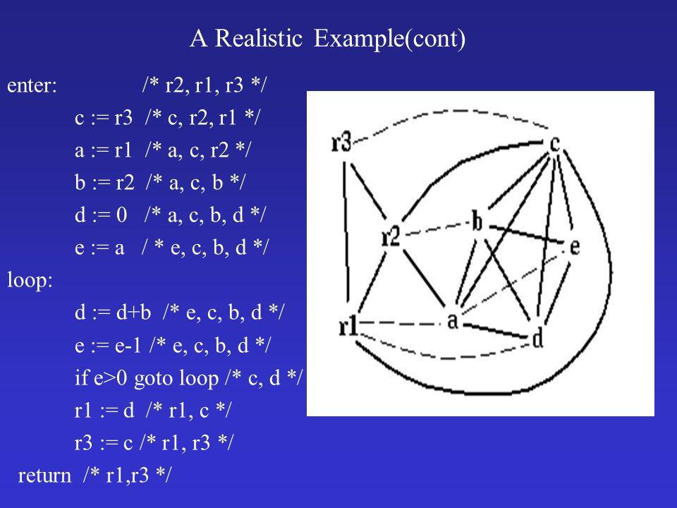A Realistic Example(cont) enter: /* r2, r1, r3 */ c := r3 /* c, r2, r1 */ a := r1 /* a, c, r2 */ b := r2 /* a, c, b */ d := 0 /* a, c, b, d */ e := a / * e, c, b, d */ loop: d := d+b /* e, c, b, d */ e := e-1 /* e, c, b, d */ if e>0 goto loop /* c, d */ r1 := d /* r1, c */ r3 := c /* r1, r3 */ return /* r1,r3 */