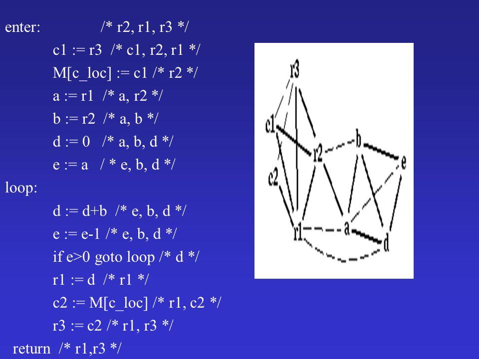 enter: /* r2, r1, r3 */ c1 := r3 /* c1, r2, r1 */ M[c_loc] := c1 /* r2 */ a := r1 /* a, r2 */ b := r2 /* a, b */ d := 0 /* a, b, d */ e := a / * e, b, d */ loop: d := d+b /* e, b, d */ e := e-1 /* e, b, d */ if e>0 goto loop /* d */ r1 := d /* r1 */ c2 := M[c_loc] /* r1, c2 */ r3 := c2 /* r1, r3 */ return /* r1,r3 */