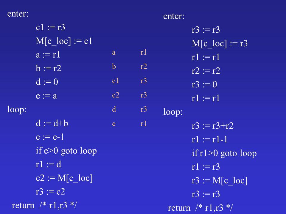 enter: c1 := r3 M[c_loc] := c1 a := r1 b := r2 d := 0 e := a loop: d := d+b e := e-1 if e>0 goto loop r1 := d c2 := M[c_loc] r3 := c2 return /* r1,r3 */ a r1 b r2 c1 r3 c2 r3 dr3 er1 enter: r3 := r3 M[c_loc] := r3 r1 := r1 r2 := r2 r3 := 0 r1 := r1 loop: r3 := r3+r2 r1 := r1-1 if r1>0 goto loop r1 := r3 r3 := M[c_loc] r3 := r3 return /* r1,r3 */