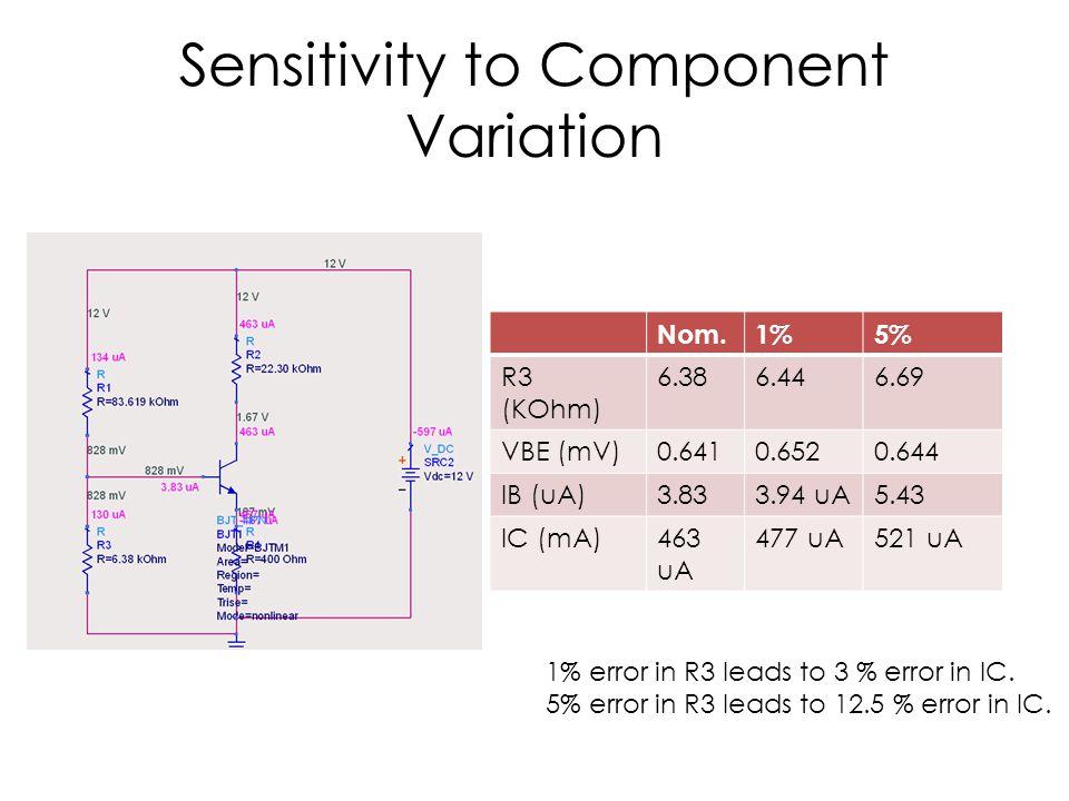 Sensitivity to Component Variation Nom.1%5% R3 (KOhm) 6.386.446.69 VBE (mV)0.6410.6520.644 IB (uA)3.833.94 uA5.43 IC (mA)463 uA 477 uA521 uA 1% error in R3 leads to 3 % error in IC.