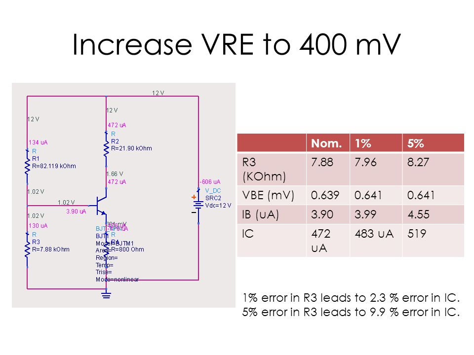 Trade-Off As VRE increases, the circuit becomes slightly less sensitive to Resistor variation But VCE also drops, increasing the likely hood that the circuit can be driven into saturation.