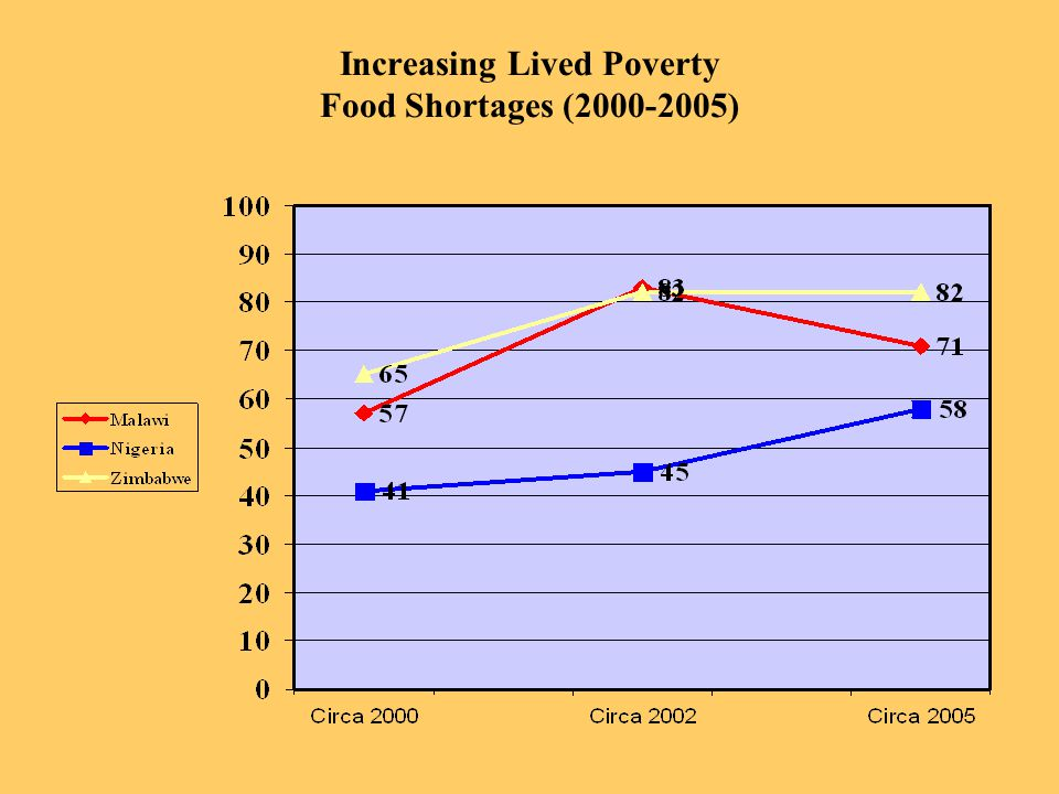 Increasing Lived Poverty Food Shortages (2000-2005)