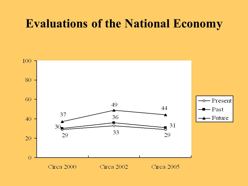 Evaluations of the National Economy