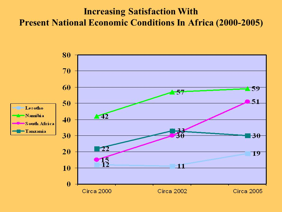 Increasing Satisfaction With Present National Economic Conditions In Africa (2000-2005)