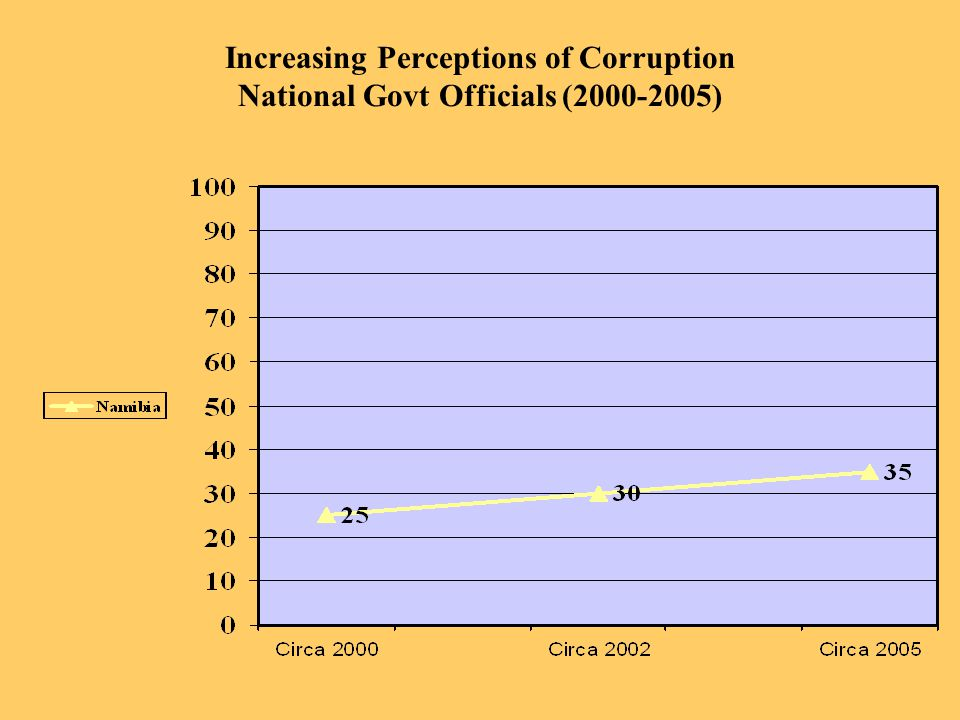 Increasing Perceptions of Corruption National Govt Officials (2000-2005)