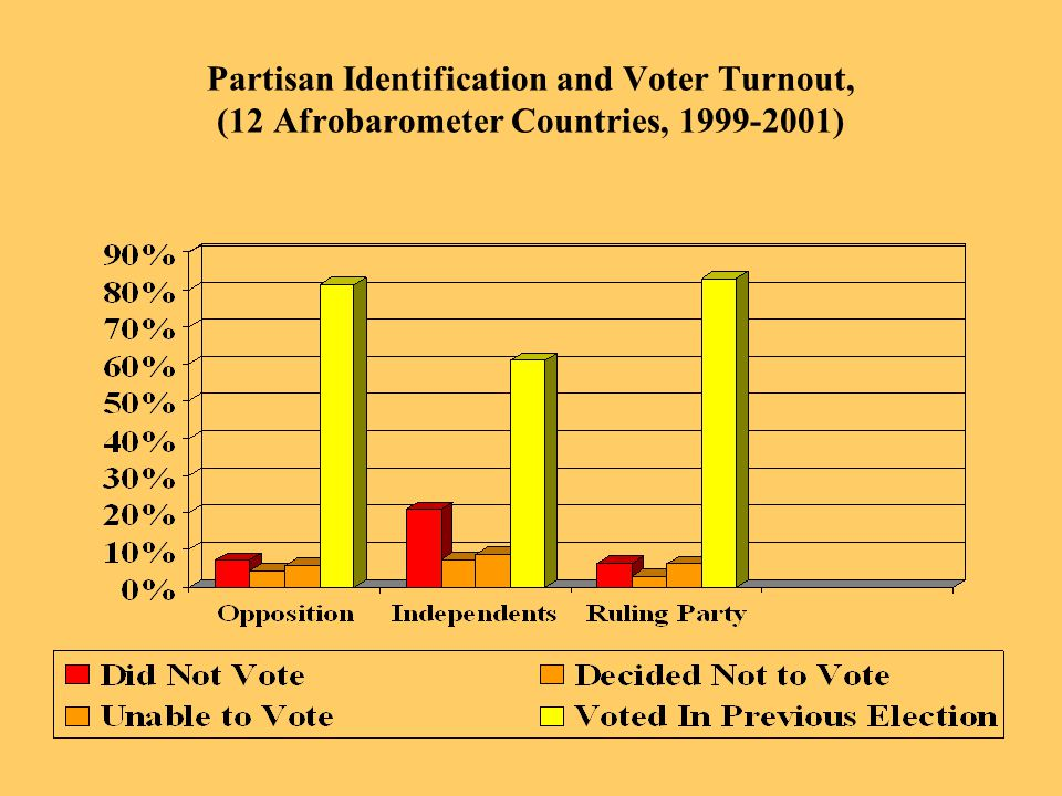 Partisan Identification and Voter Turnout, (12 Afrobarometer Countries, 1999-2001)