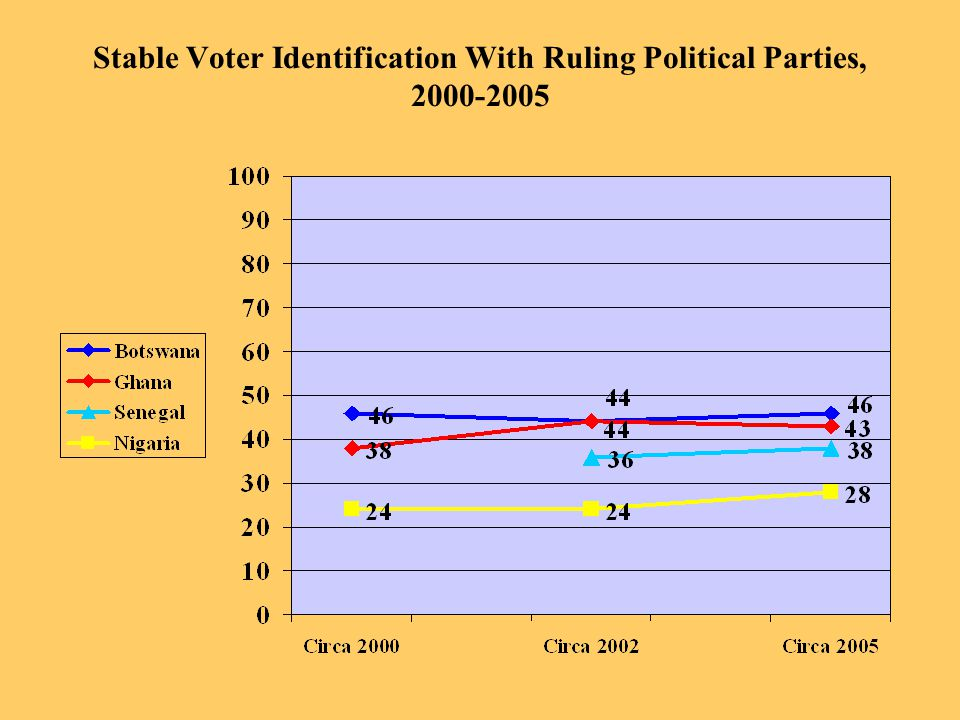 Stable Voter Identification With Ruling Political Parties, 2000-2005