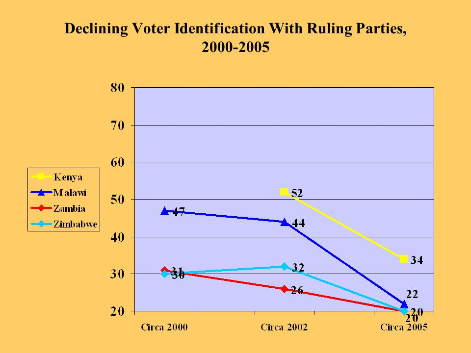 Declining Voter Identification With Ruling Parties, 2000-2005