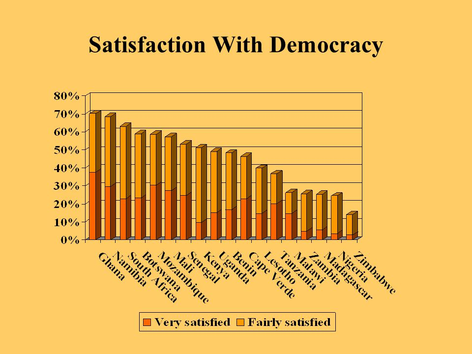 Satisfaction With Democracy