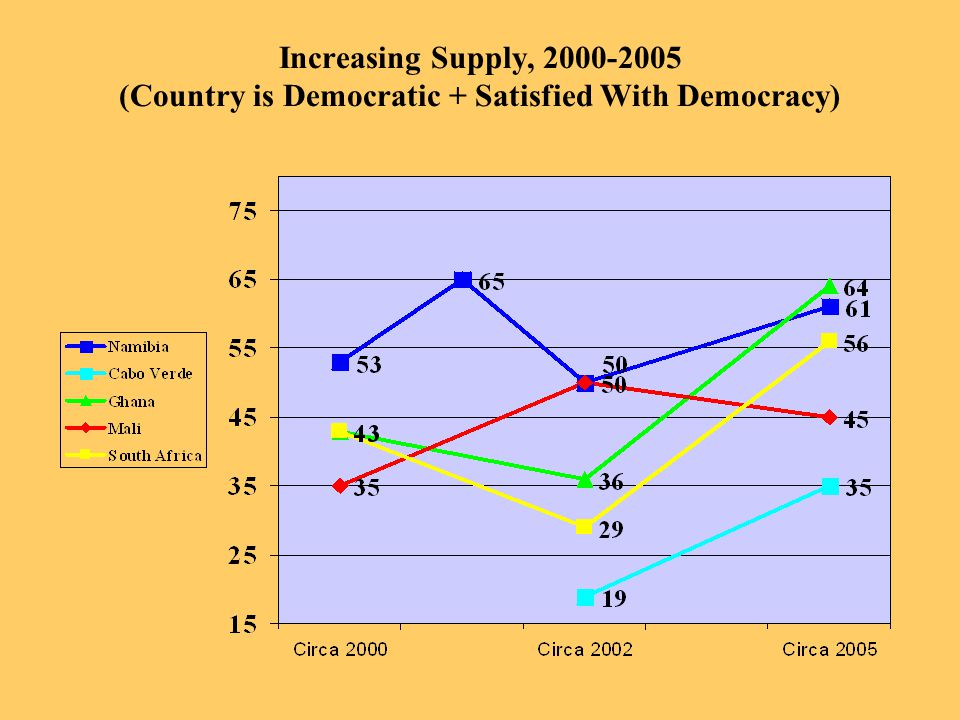 Increasing Supply, 2000-2005 (Country is Democratic + Satisfied With Democracy)