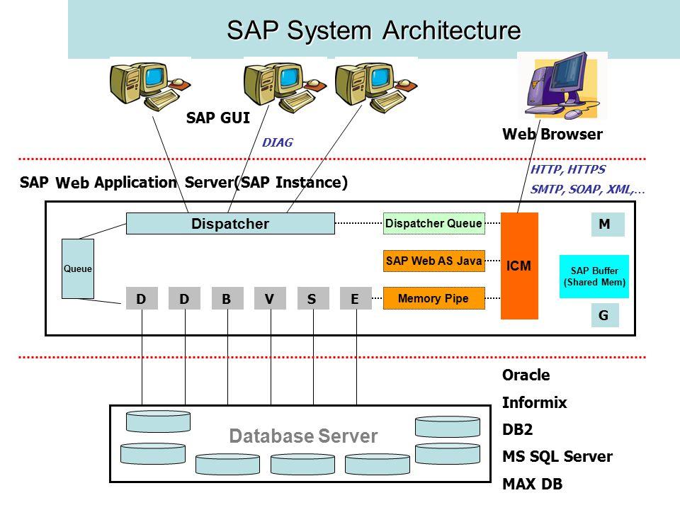 SAP System Architecture Database Server M SAP Application Server(SAP Instance) Oracle Informix DB2 MS SQL Server MAX DB G Dispatcher Queue D D B V S E