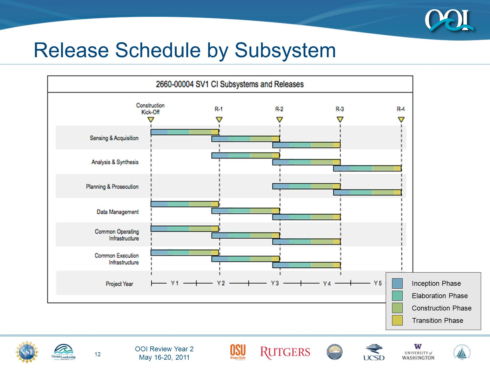 OOI Review Year 2 May 16-20, 2011 12 Release Schedule by Subsystem Inception Phase Elaboration Phase Construction Phase Transition Phase