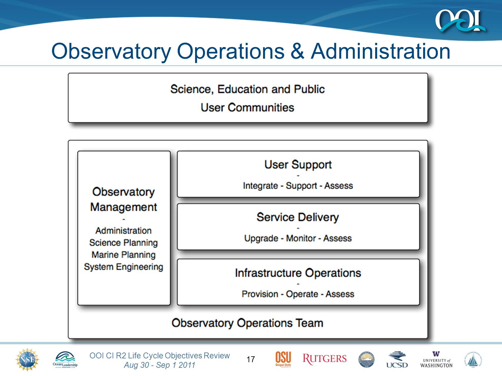OOI CI R2 Life Cycle Objectives Review Aug 30 - Sep 1 2011 17 Observatory Operations & Administration