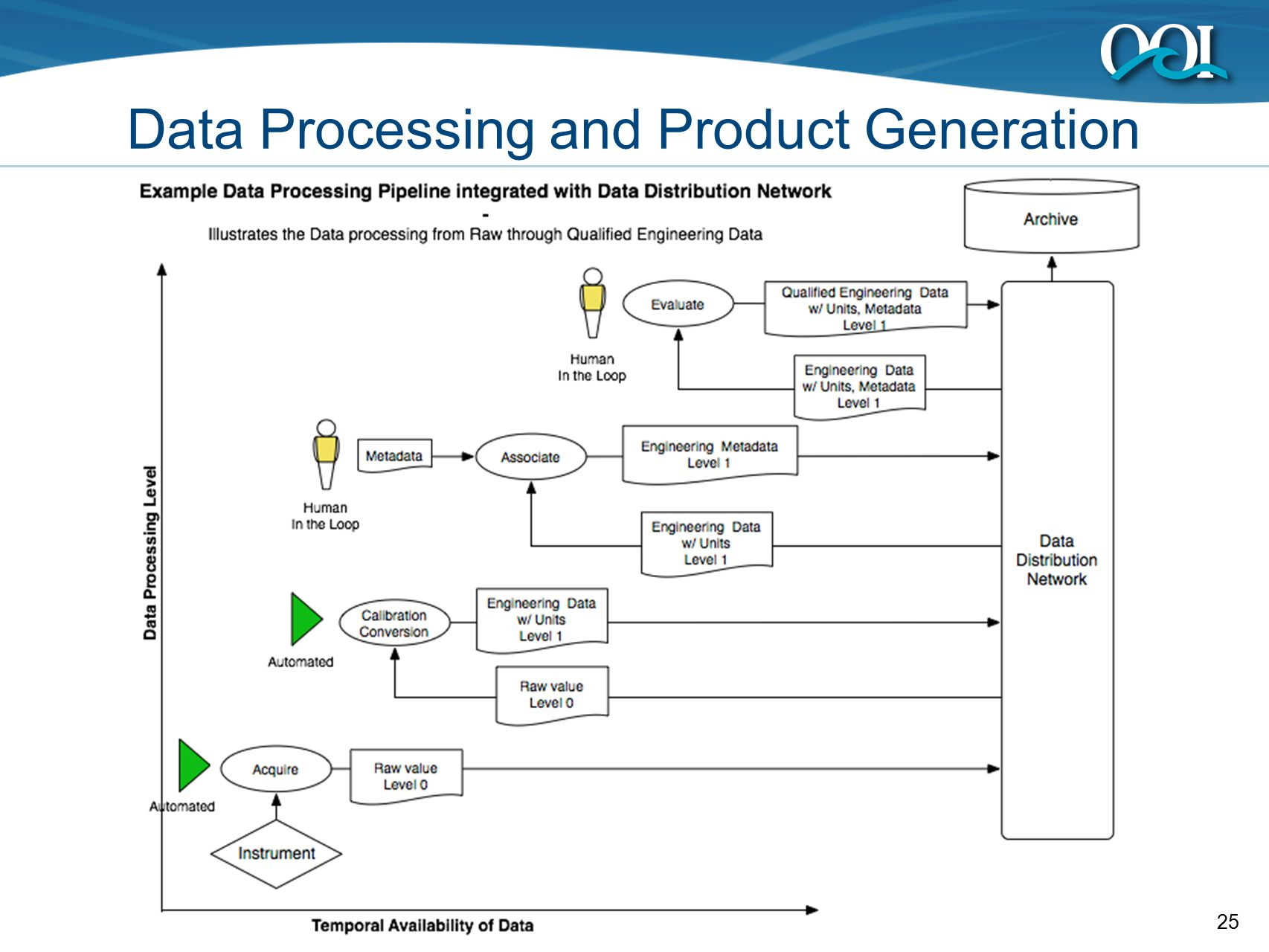 25 Data Processing and Product Generation