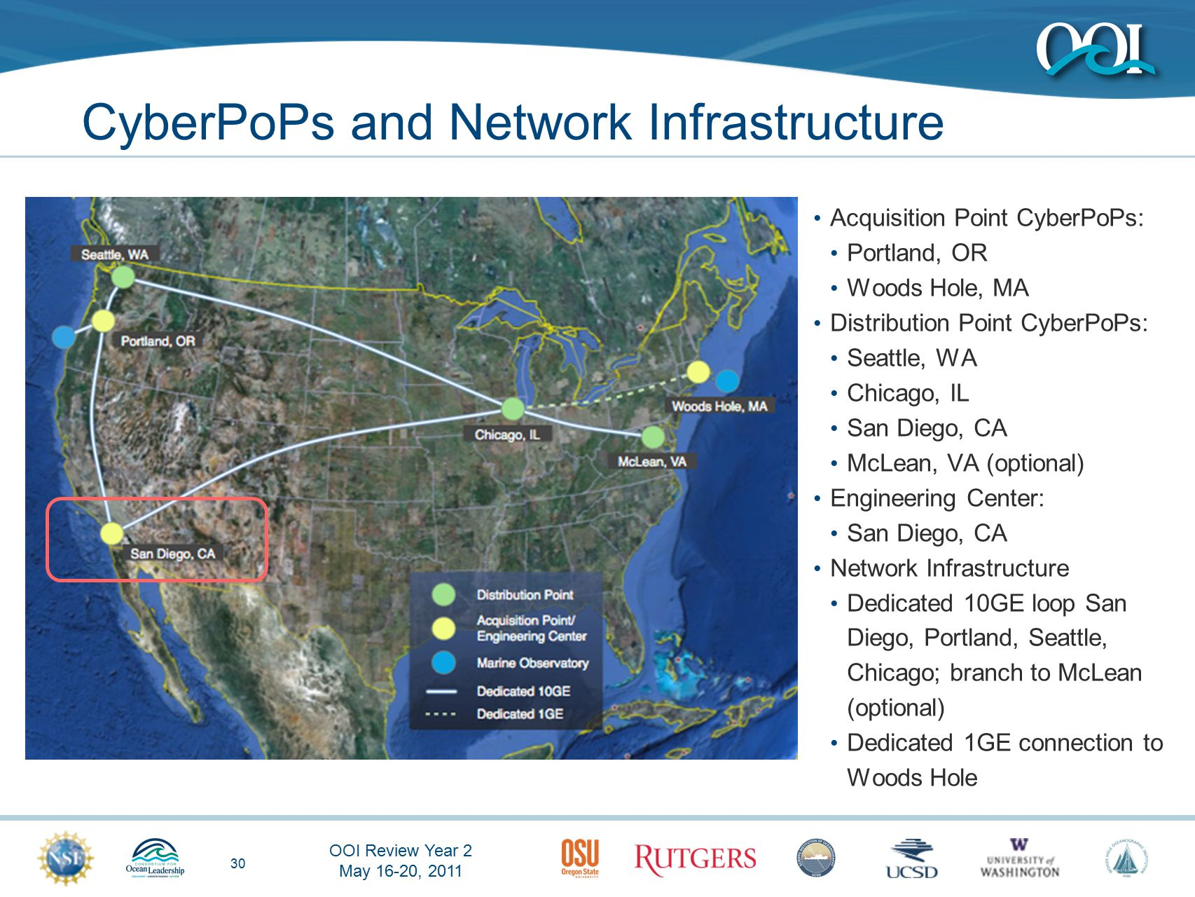 OOI Review Year 2 May 16-20, 2011 30 CyberPoPs and Network Infrastructure Acquisition Point CyberPoPs: Portland, OR Woods Hole, MA Distribution Point CyberPoPs: Seattle, WA Chicago, IL San Diego, CA McLean, VA (optional) Engineering Center: San Diego, CA Network Infrastructure Dedicated 10GE loop San Diego, Portland, Seattle, Chicago; branch to McLean (optional) Dedicated 1GE connection to Woods Hole