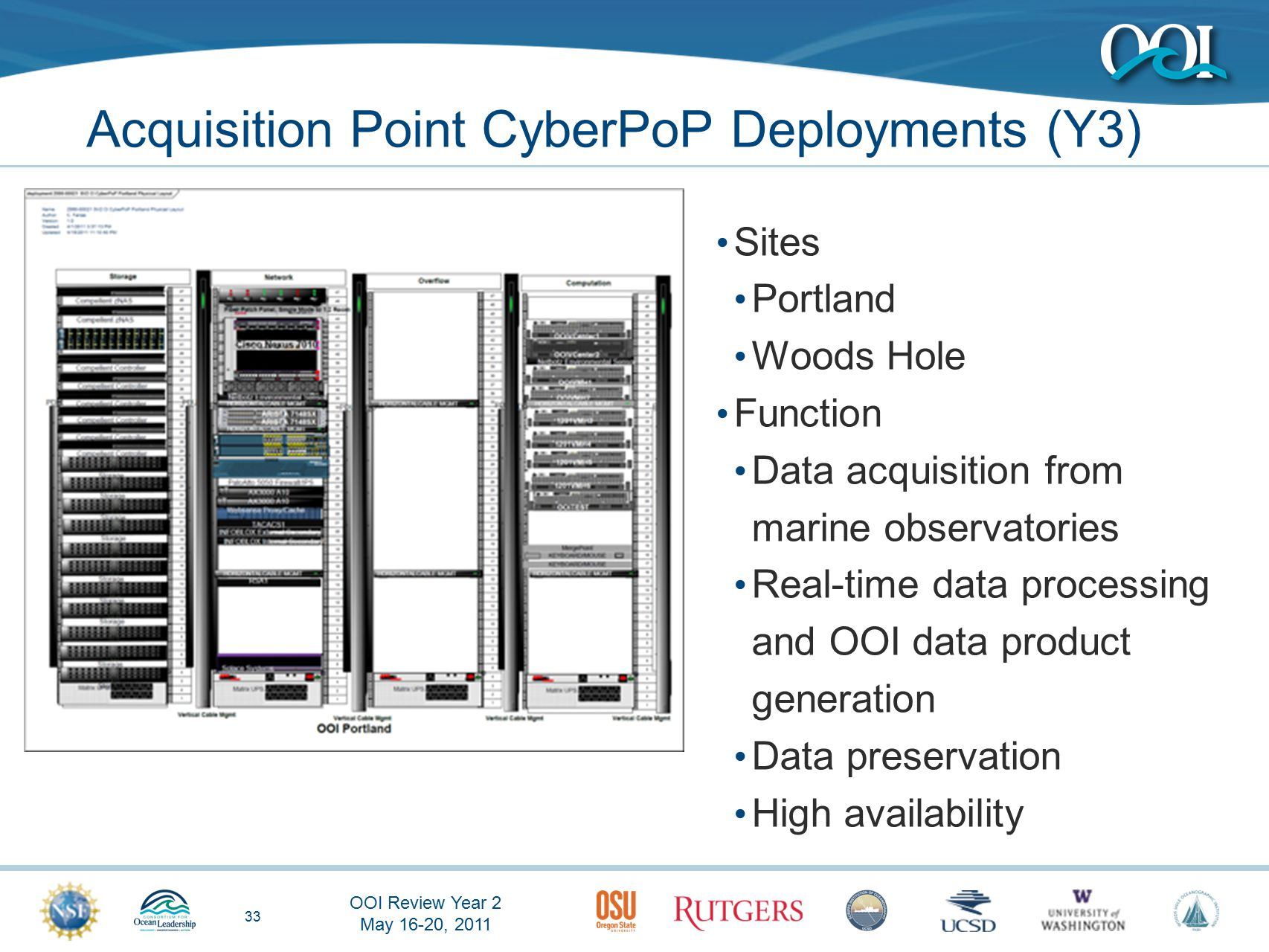 OOI Review Year 2 May 16-20, 2011 33 Acquisition Point CyberPoP Deployments (Y3) Sites Portland Woods Hole Function Data acquisition from marine observatories Real-time data processing and OOI data product generation Data preservation High availability