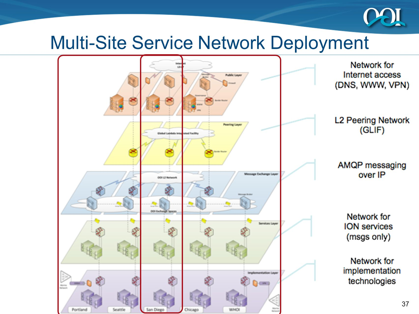 37 Multi-Site Service Network Deployment
